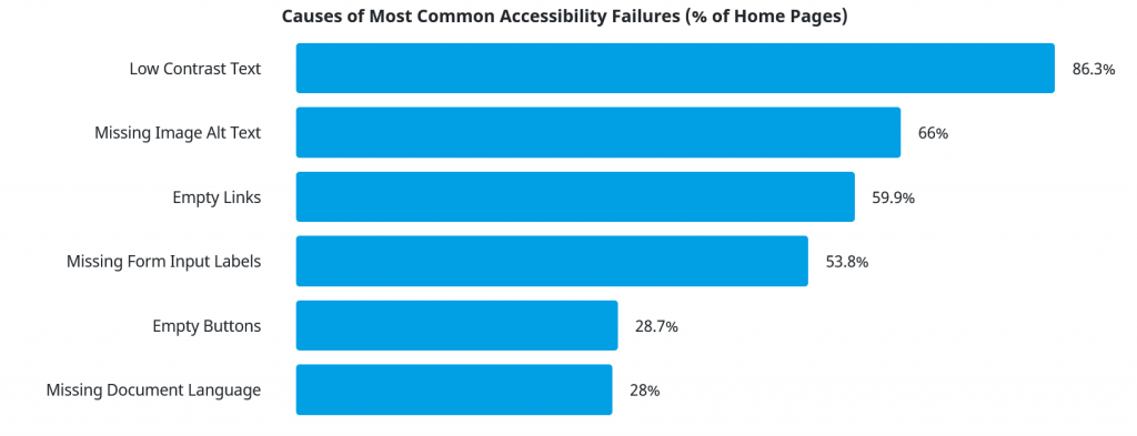 Causes of Most Common Accessibility Failures in percent of home pages. Low Contrast Text is 86.3 percent. Missing image alt text is 66 percent. Empty links is 59.9, missing form input labels is 53.8, empty buttons is 28.7 and missing document language is 28 percent.